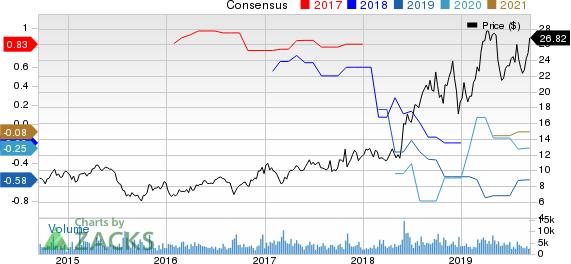Iridium Communications Inc Price and Consensus