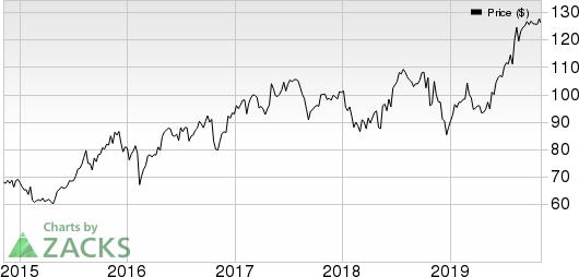 Assurant, Inc. Price, Consensus and EPS Surprise
