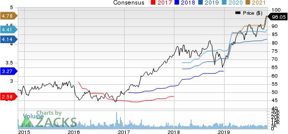 AMETEK, Inc. Price and Consensus