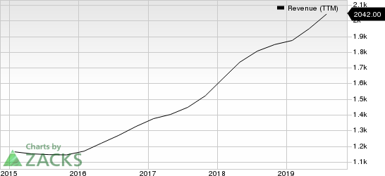 Copart, Inc. Revenue (TTM)