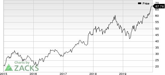 Sony Corporation Price