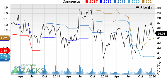 Actuant Corporation Price and Consensus