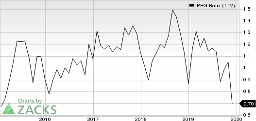 NV5 Global, Inc. PEG Ratio (TTM)