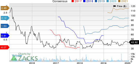 Pacira Pharmaceuticals, Inc. Price and Consensus