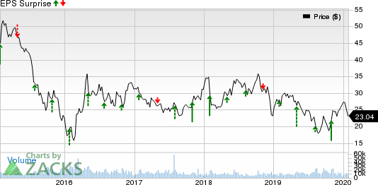 Murphy Oil Corporation Price and EPS Surprise