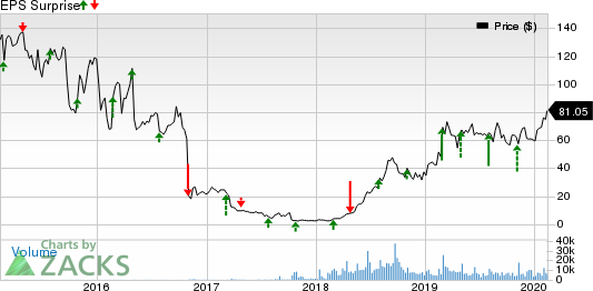 Tandem Diabetes Care, Inc. Price and EPS Surprise