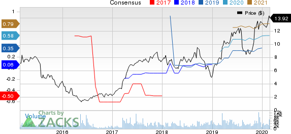 Everi Holdings Inc. Price and Consensus