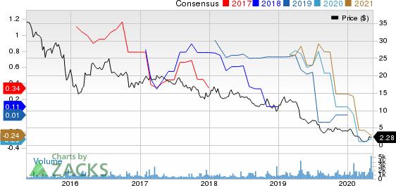 Martin Midstream Partners LP Price and Consensus