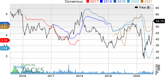 AutoNation, Inc. Price and Consensus