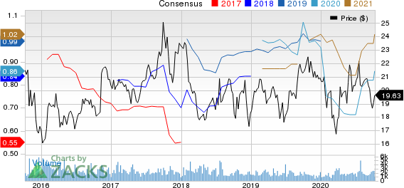 Heartland Express, Inc. Price and Consensus