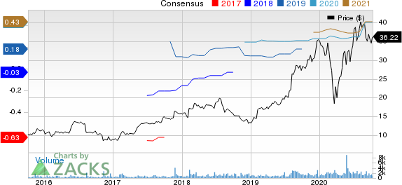 Model N, Inc. Price and Consensus