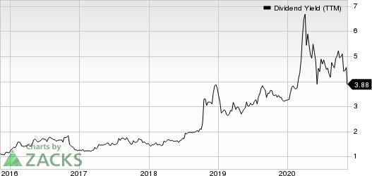 Bank OZK Dividend Yield (TTM)