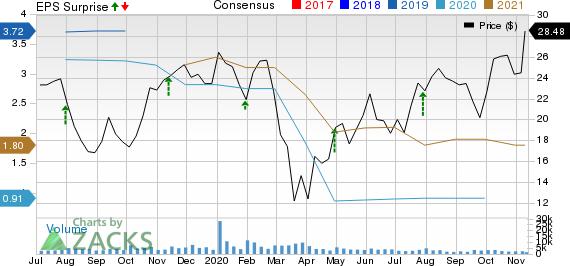 Meritor, Inc. Price, Consensus and EPS Surprise