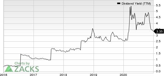 Citigroup Inc. Dividend Yield (TTM)
