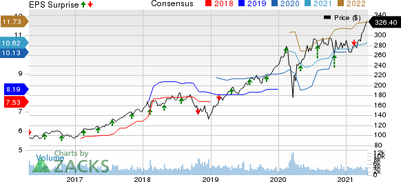 Moodys Corporation Price, Consensus and EPS Surprise