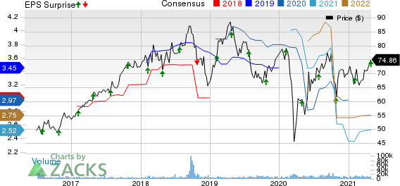 Fortive Corporation Price, Consensus and EPS Surprise