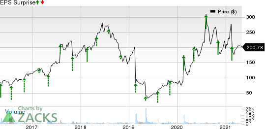 Stamps.com Inc. Price and EPS Surprise