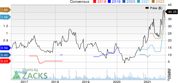 Lands End, Inc. Price and Consensus