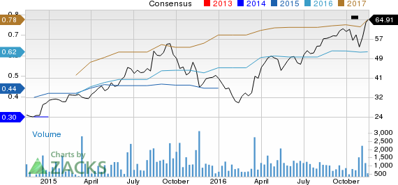 Inogen (INGN) Hits a 52-Week High: What's Driving the Stock?