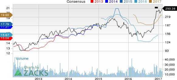 Goldman Sachs (GS) Up 7.8% Since Earnings Report: Can It Continue?