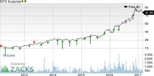 Industrial Stocks' Q4 Earnings on Feb 27: JBT, SNHY & AIMC