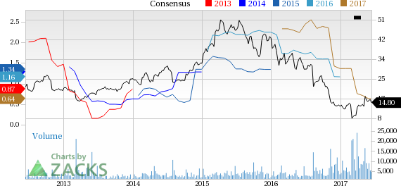 Why Is Impax (IPXL) Down 2.4% Since the Last Earnings Report?