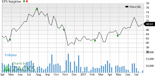 Ventas (VTR) to Report Q2 Earnings: What's in the Cards?