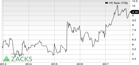 ARMOUR Residential REIT, Inc. PE Ratio (TTM)