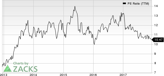 Western Union Company (The) PE Ratio (TTM)