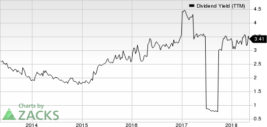 Xerox Corporation Dividend Yield (TTM)