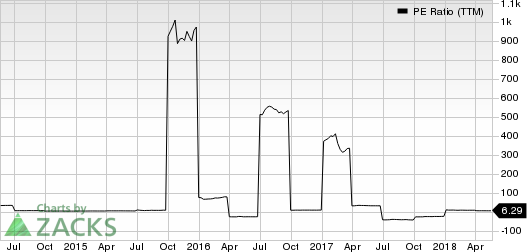 Orchid Island Capital, Inc. PE Ratio (TTM)
