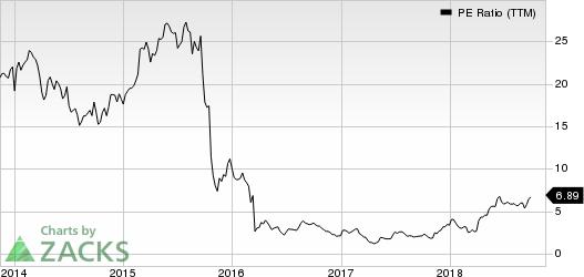 Bausch Health Cos Inc. PE Ratio (TTM)