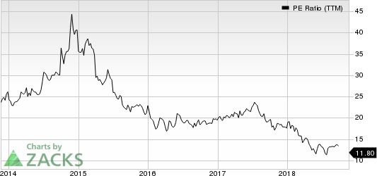 DISH Network Corporation PE Ratio (TTM)
