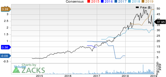 Eldorado Resorts, Inc. Price and Consensus
