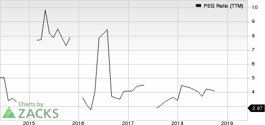Harris Corporation PEG Ratio (TTM)