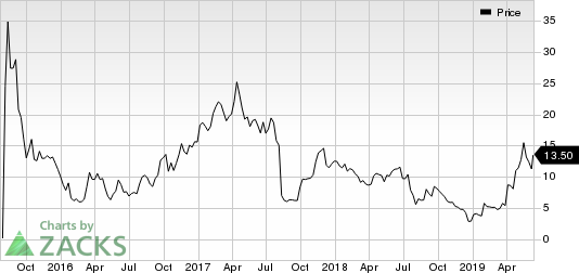 Zynerba Pharmaceuticals, Inc. Price
