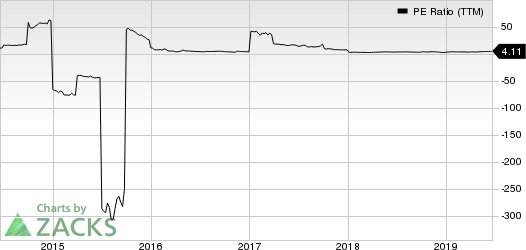 Global Ship Lease, Inc. PE Ratio (TTM)