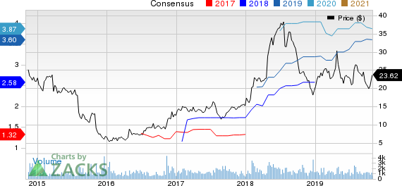 Enova International, Inc. Price and Consensus
