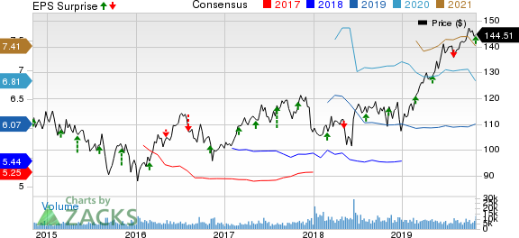 Sempra Energy Price, Consensus and EPS Surprise