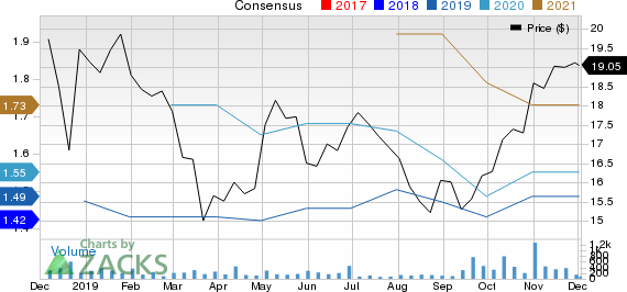 Amalgamated Bank Price and Consensus