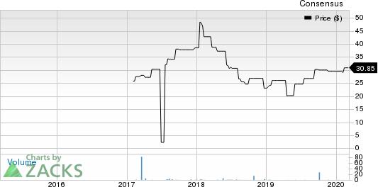 NABTESCO CP TKY Price and Consensus