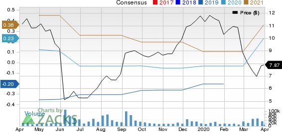 Cloudera, Inc. Price and Consensus
