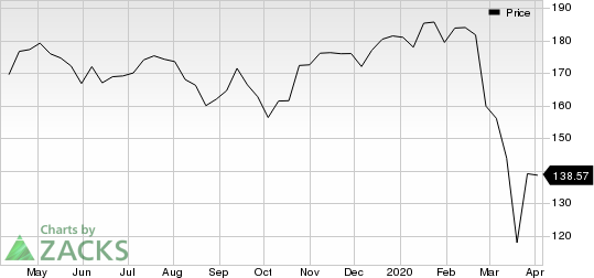 Union Pacific Corporation Price