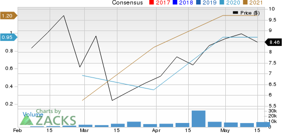 Equinox Gold Corp. Price and Consensus