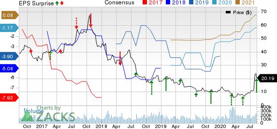 Sohu.com Inc. Price, Consensus and EPS Surprise
