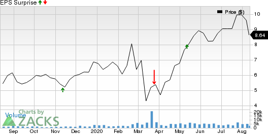 SilverCrest Metals Inc. Price and EPS Surprise