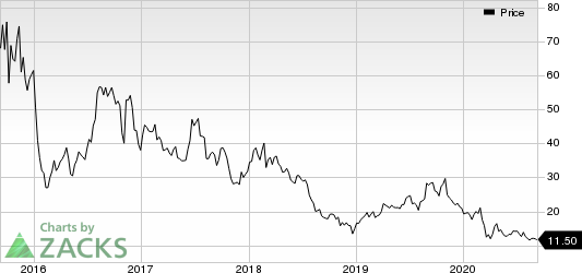 Radius Health, Inc. Price