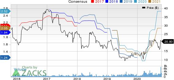 SpartanNash Company Price and Consensus
