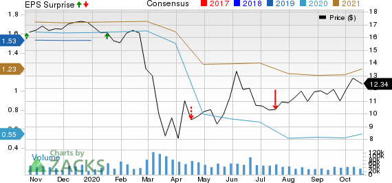 Regions Financial Corporation Price, Consensus and EPS Surprise