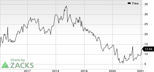 Golar LNG Limited Price
